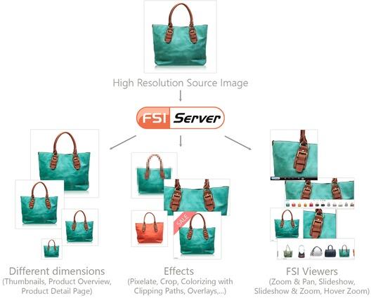 Server-side dynamic image generation - FSI Server
